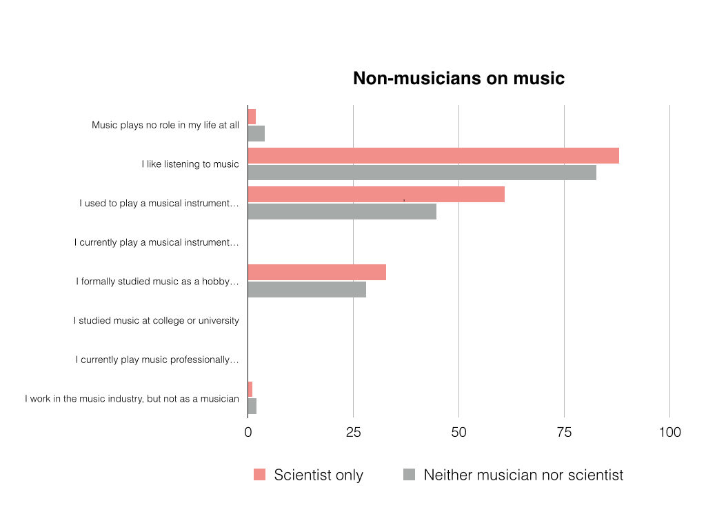 Survey responses musisci.016