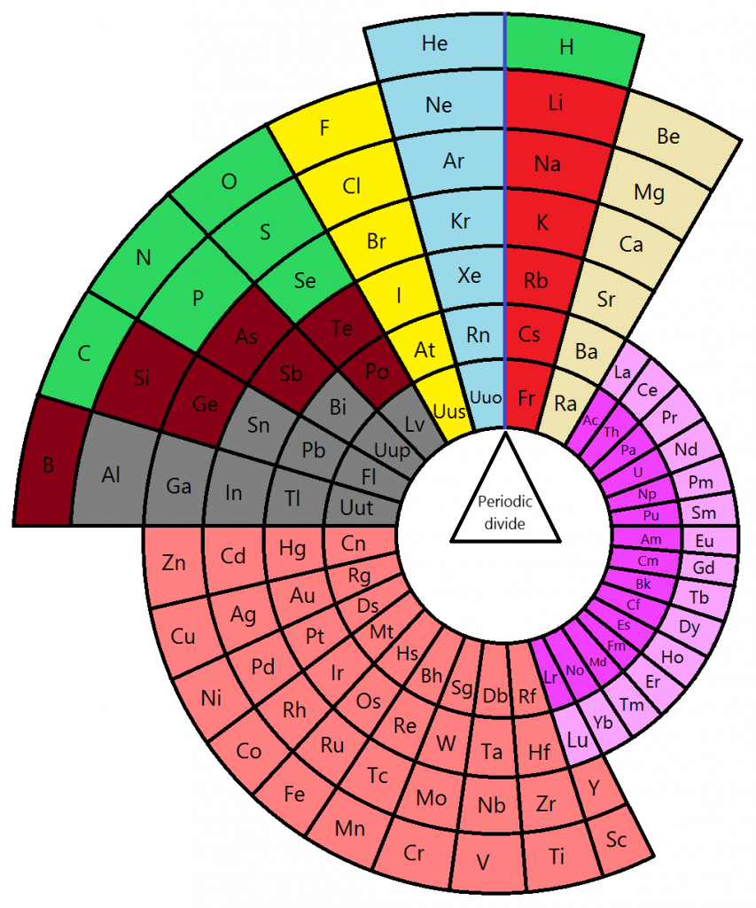 Alternative periodic table circular