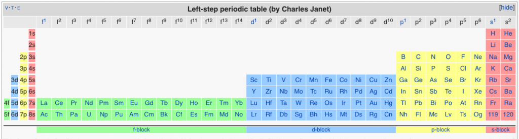 left-step alternative periodic table