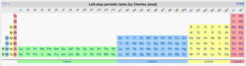 left-step alternative periodic table